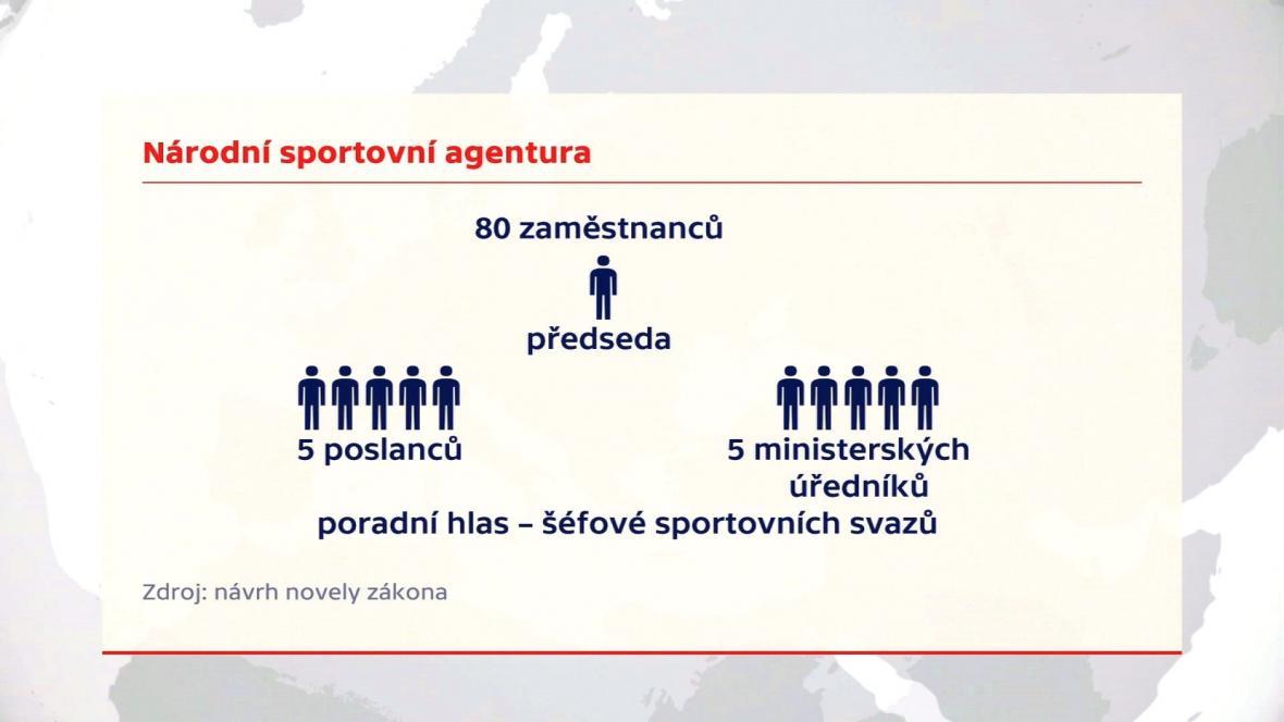 Návrh struktury Národní sportovní agentury
