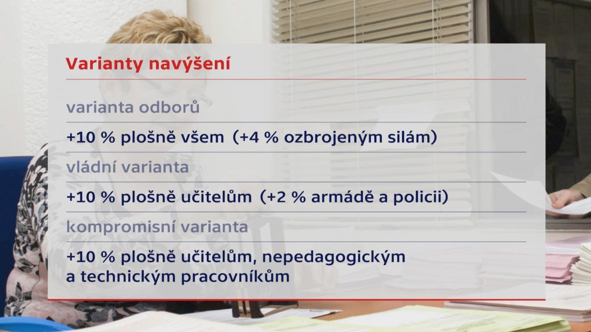 Varianty navýšení platů