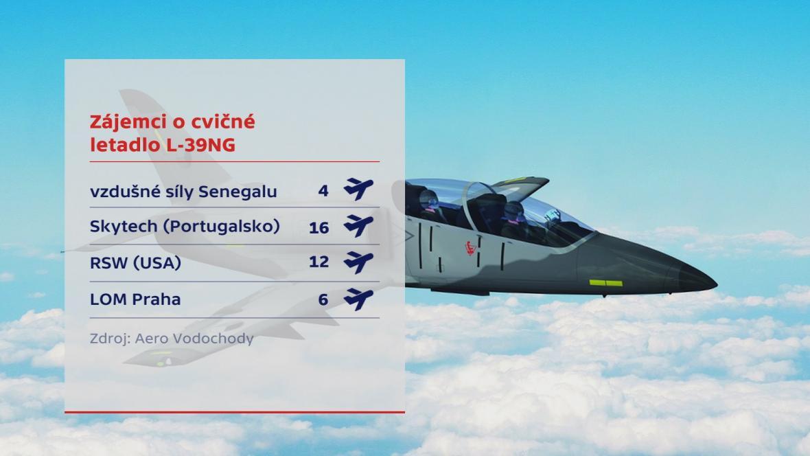 Zájem o letouny L-39NG