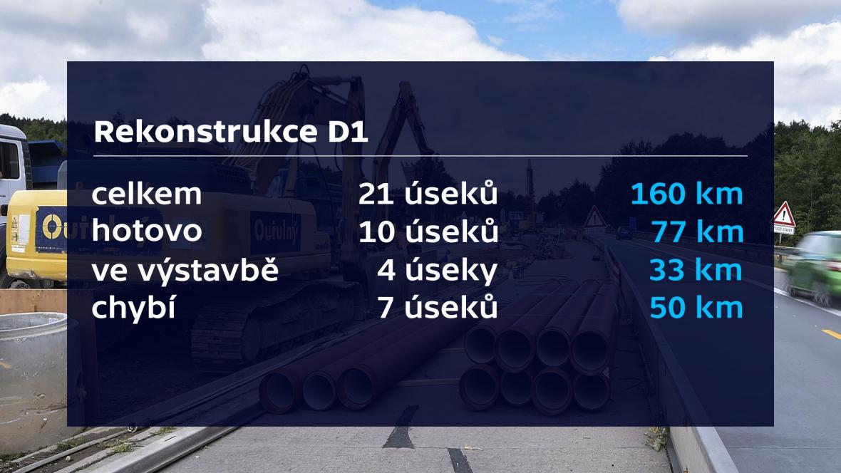Rekonstrukce D1