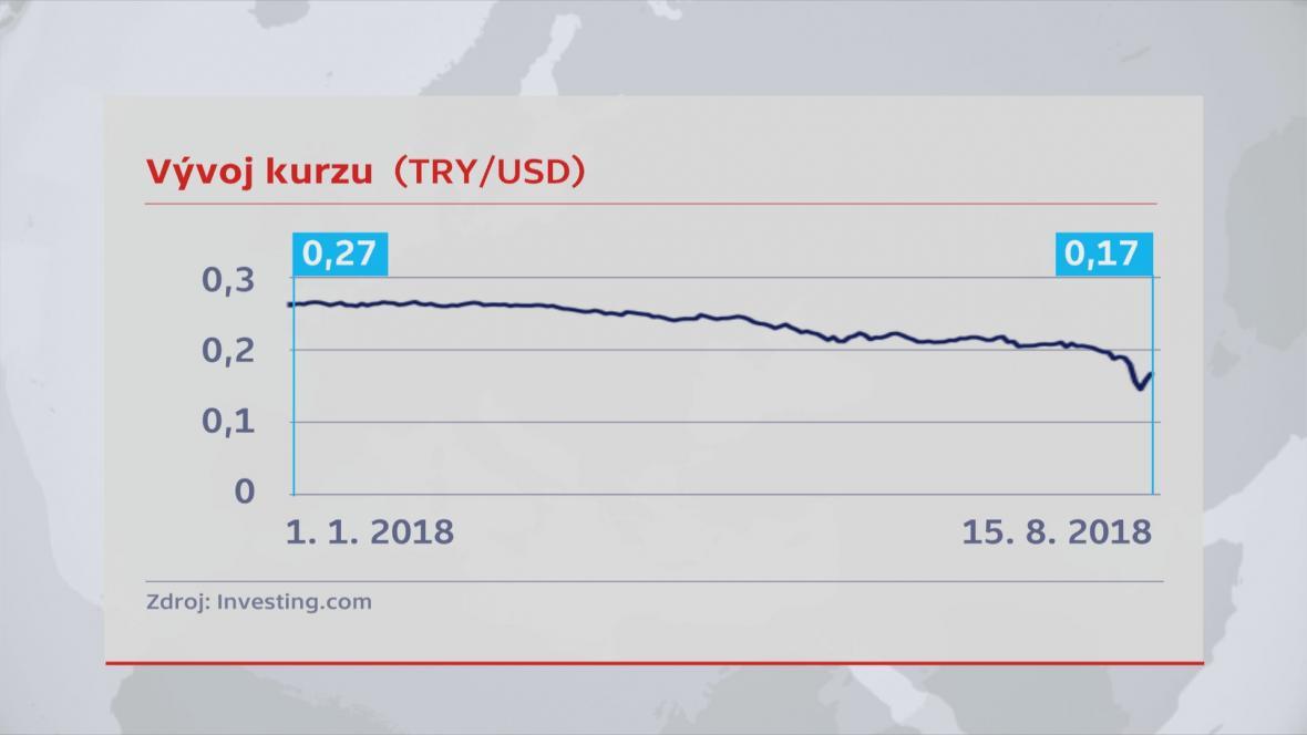 Vývoj kurzu turecké liry vůči dolaru