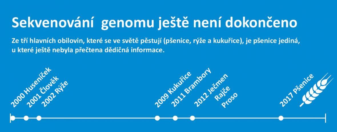 Dějiny sekvenování genomu