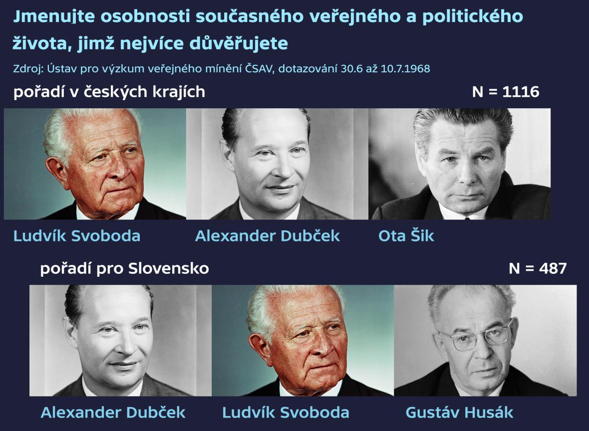 Důvěra v politiky v červenci 1968
