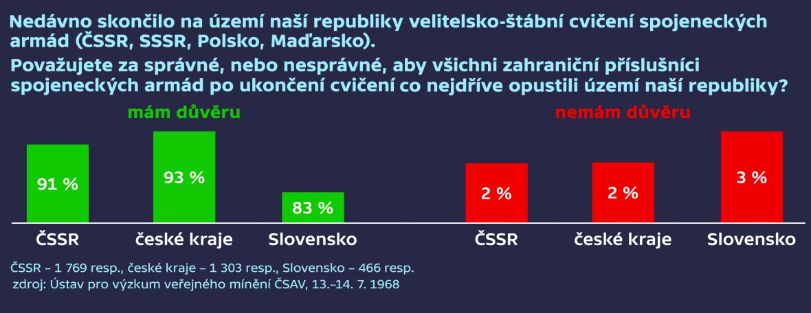 Průzkum z července 1968