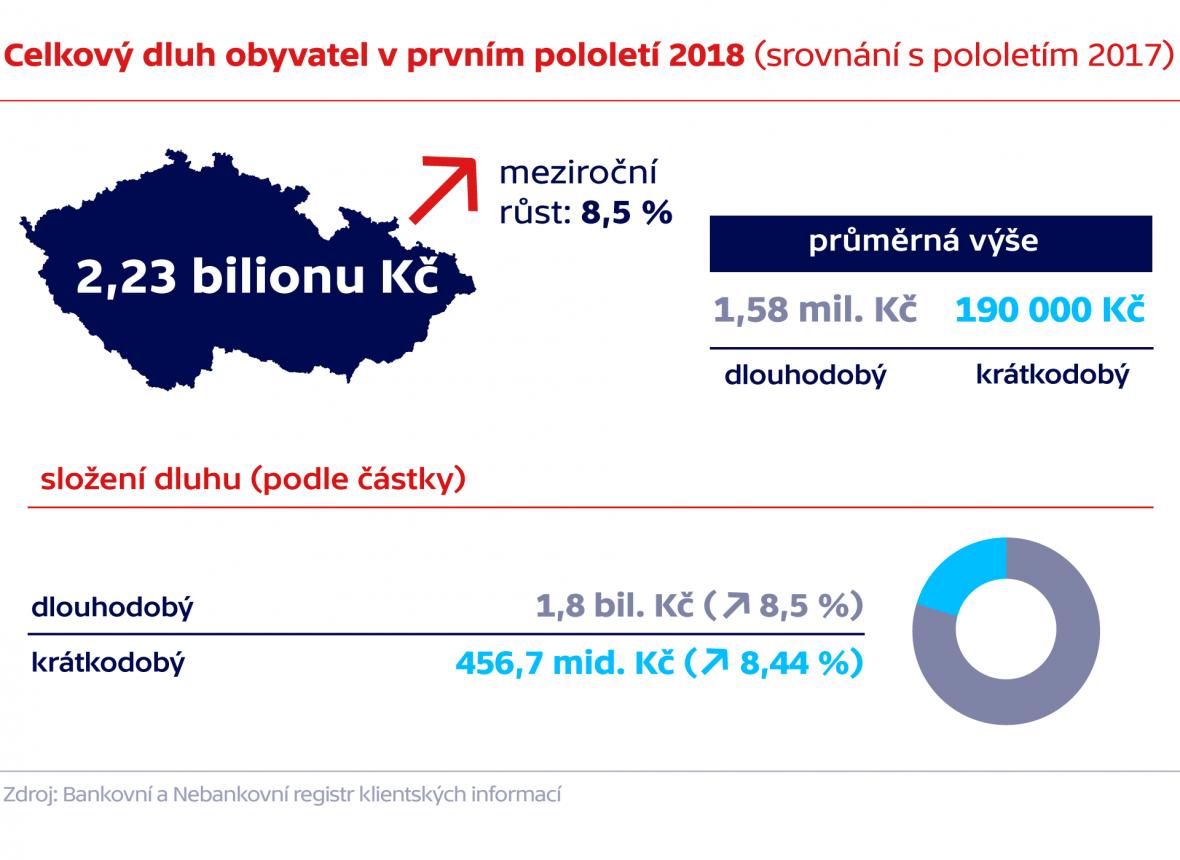 Celkový dluh obyvatel v prvním pololetí 2018 (srovnání s pololetím 2018)