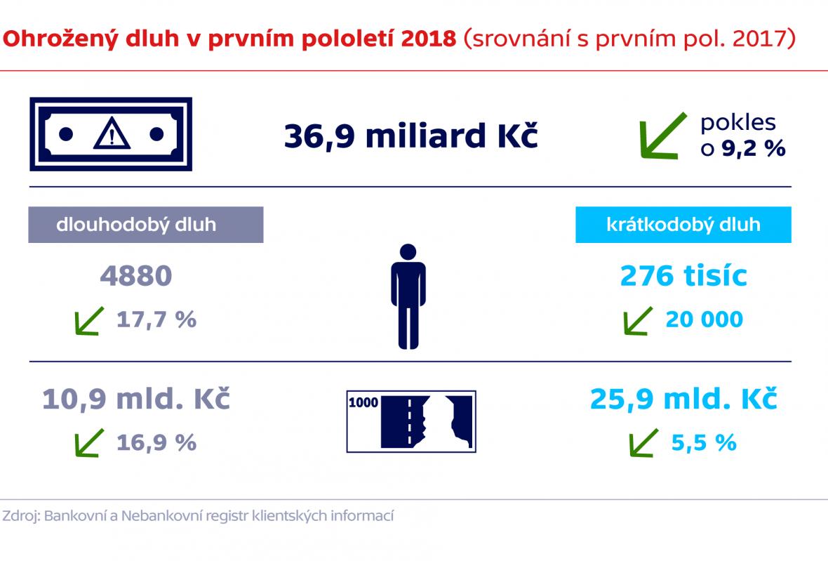Ohrožený dluh v prvním pololetí 2018 (srovnání s prvním pol. 2017)