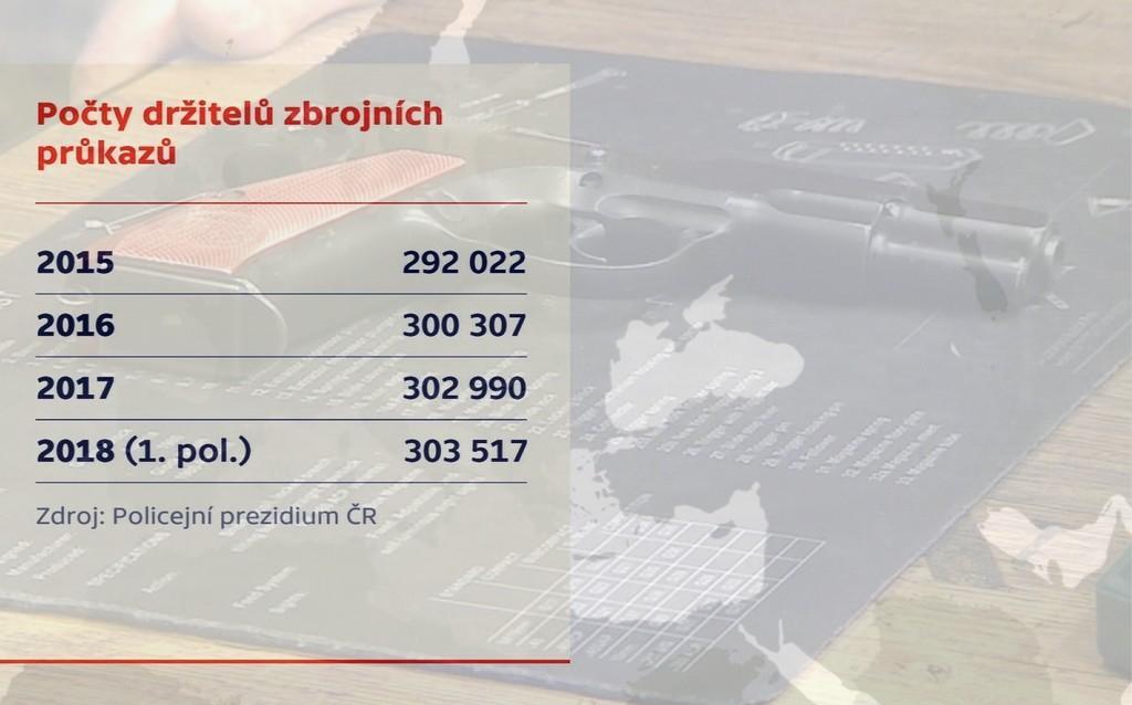 Počty držitelů zbrojních průkazů