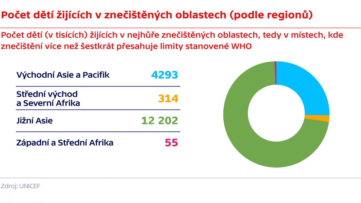 Počet dětí žijících v znečištěných oblastech (podle regionů)