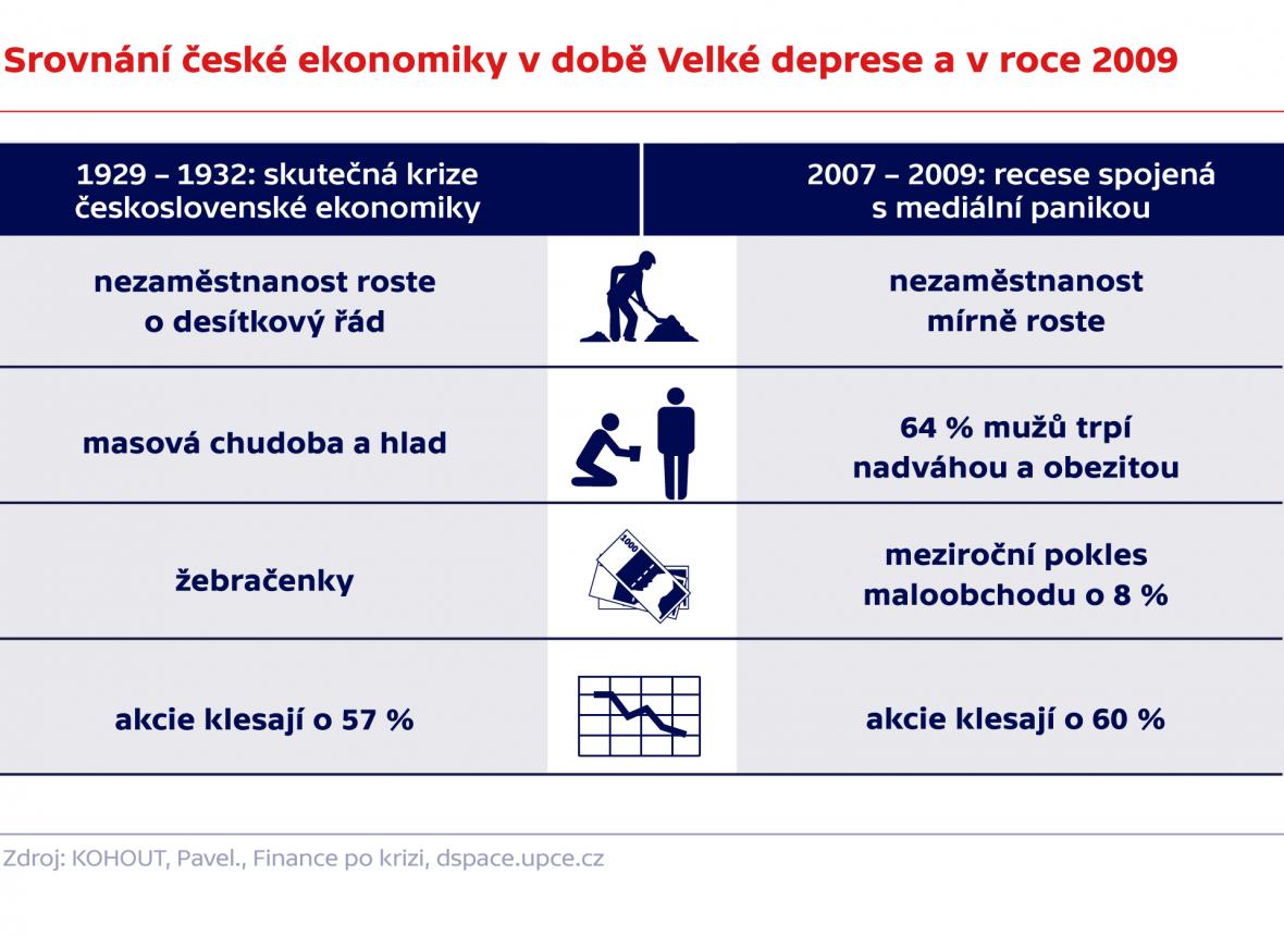Srovnání české ekonomiky v době Velké deprese a v roce 2009