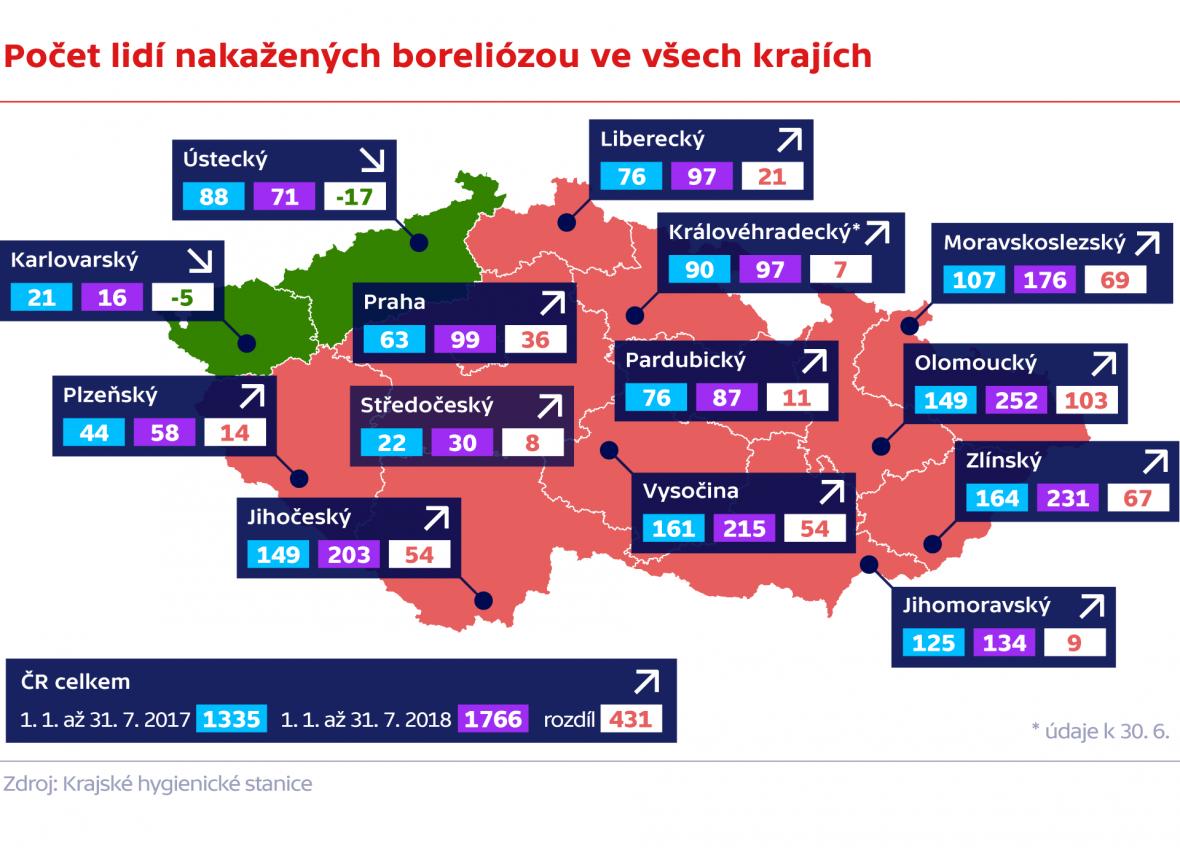 Počet lidí nakažených boreliózou ve všech krajích