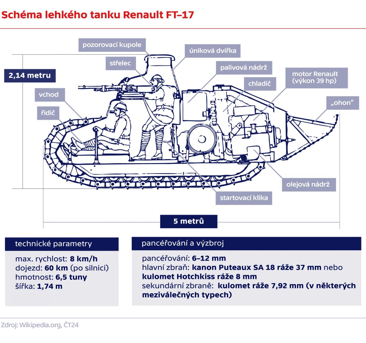 Schéma lehkého tanku Renault FT–17