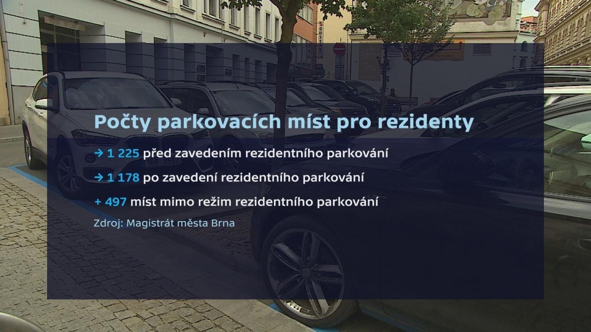 Počty parkovacích míst pro rezidenty