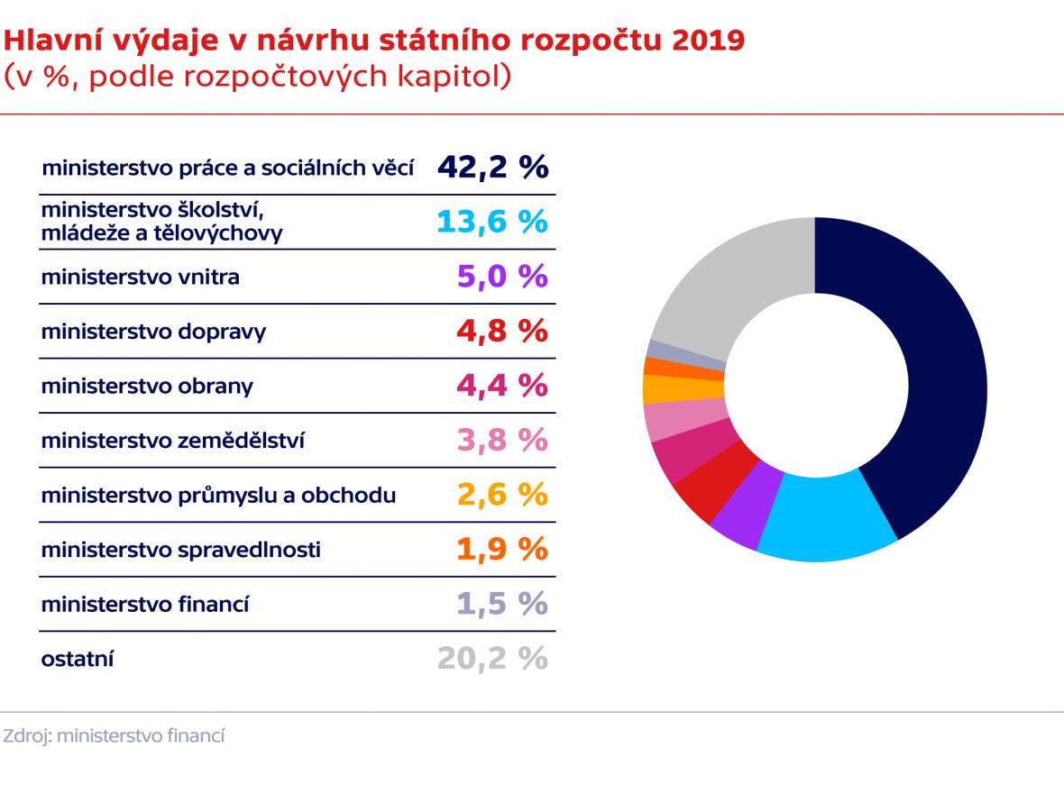 Hlavní výdaje v návrhu státního rozpočtu 2019 (v %, podle rozpočtových kapitol)