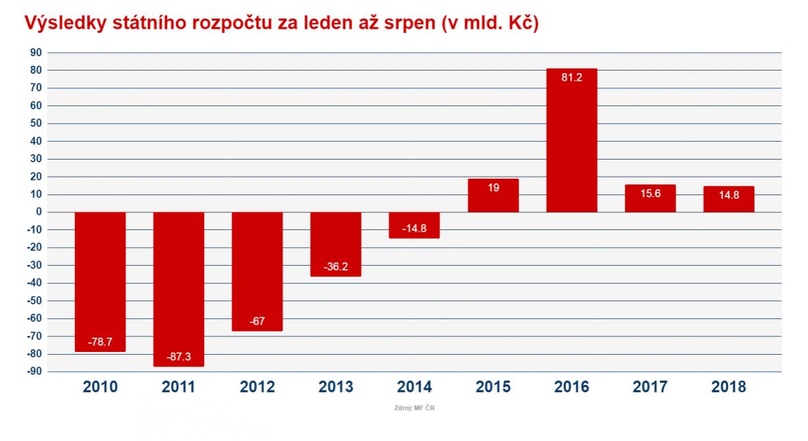 Srovnání výsledků státního rozpočtu ke konci srpna