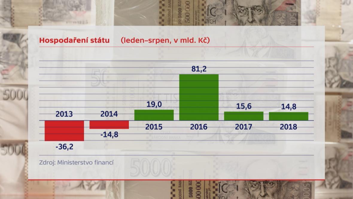 Hospodaření státu (leden - srpen 2018)