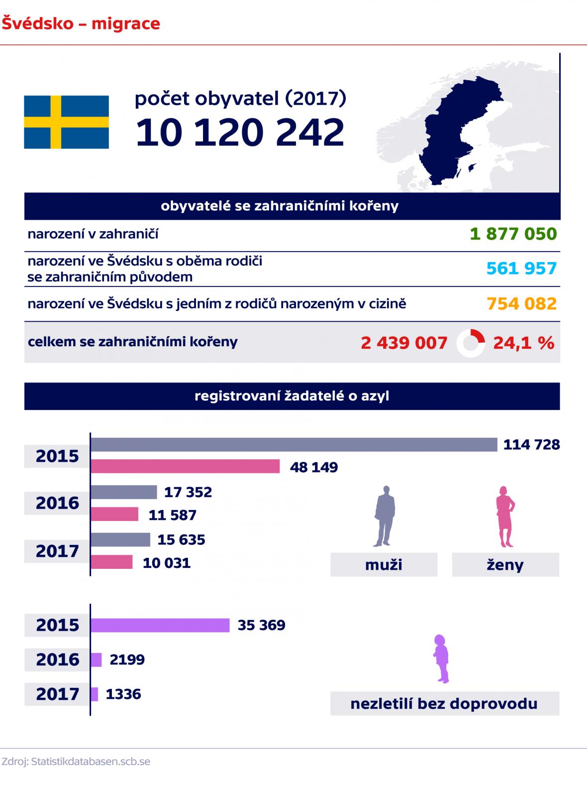 Švédsko – migrace, počet obyvatel se zahraničními kořeny