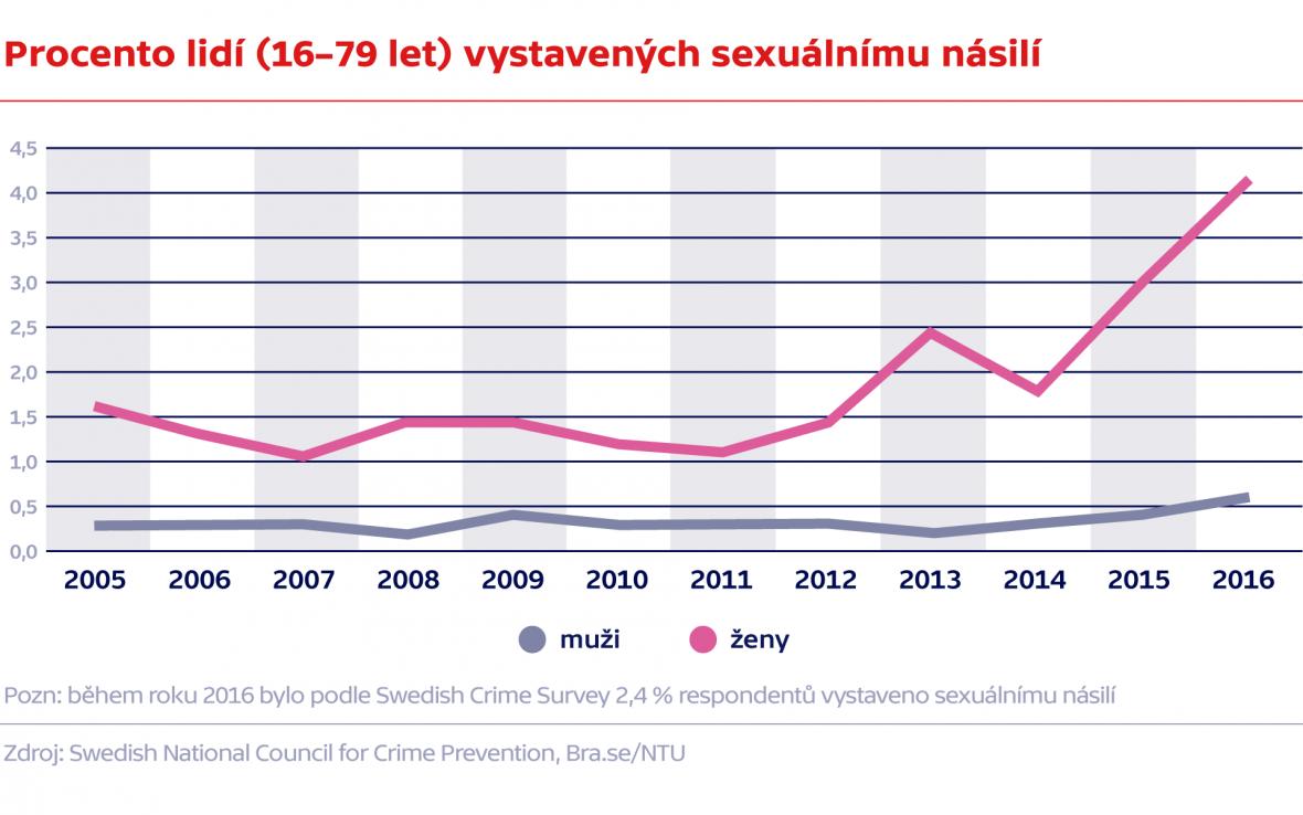 Procento lidí (16–79 let) vystavených sexuálnímu násilí