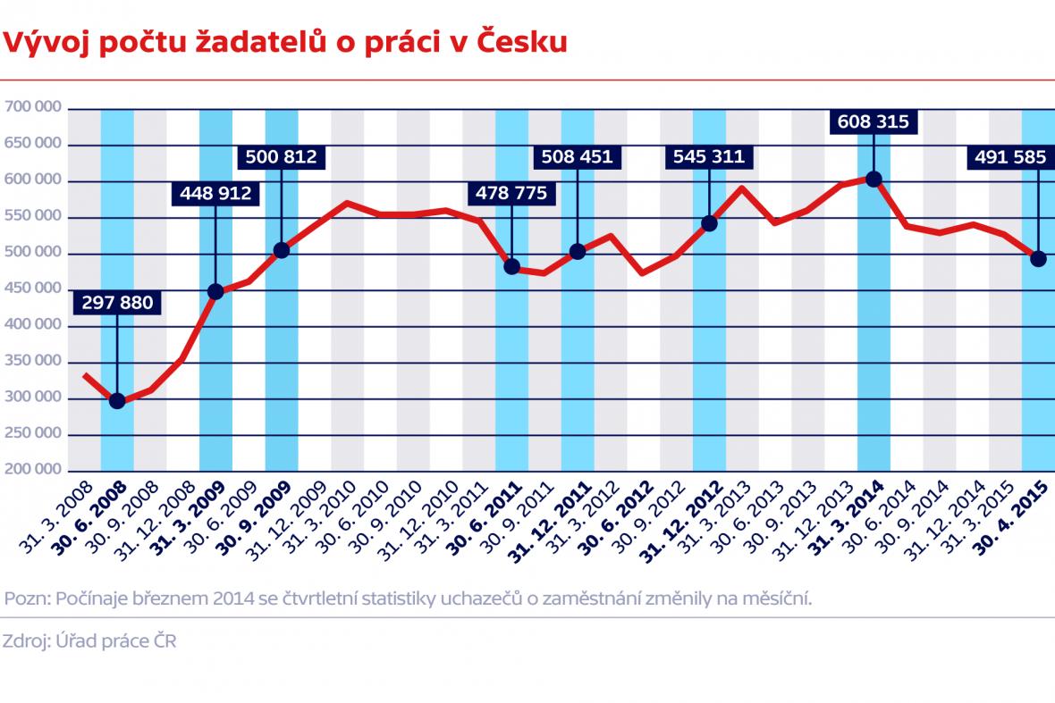 Vývoj počtu žadatelů o práci v Česku