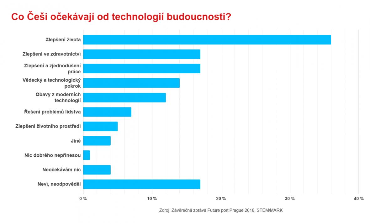 Češi a technologie budoucnosti
