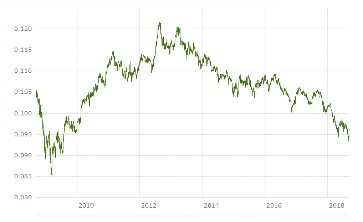 Kurz švédské koruny vůči euru