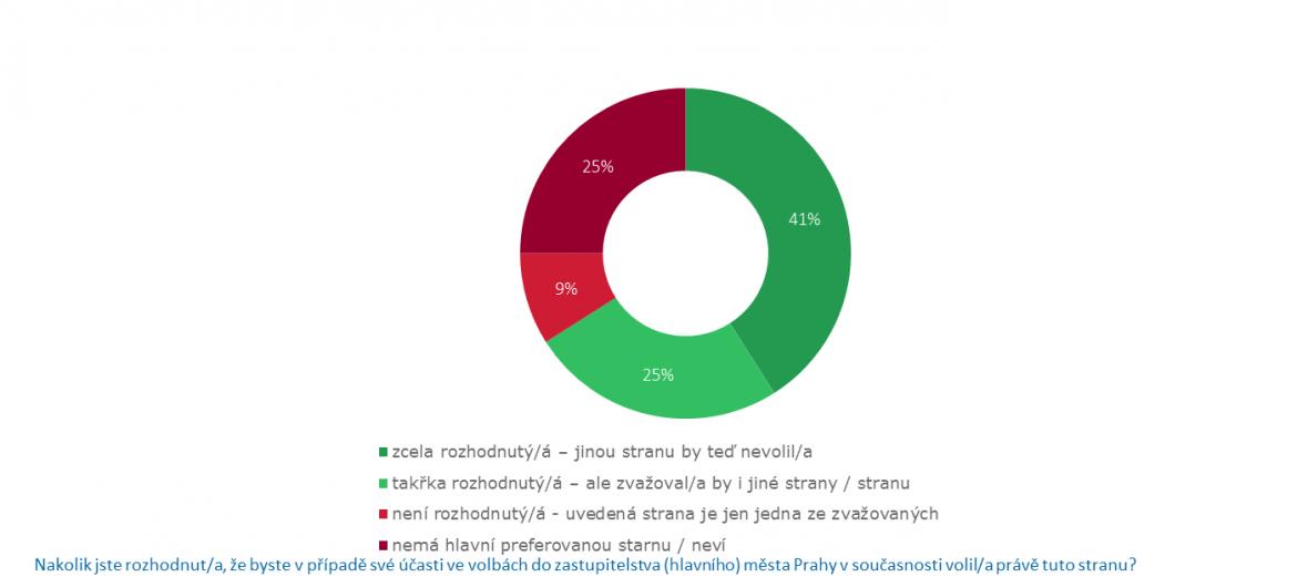 Praha: pevnost přesvědčení