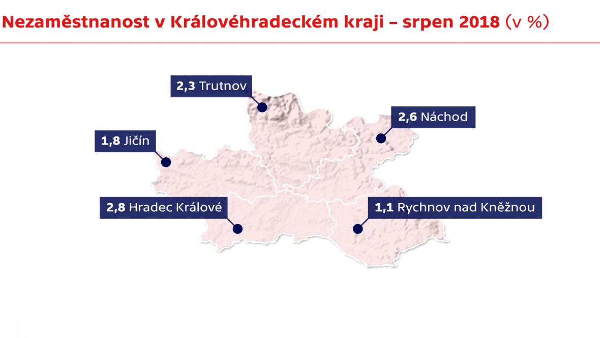 Nezaměstnanost v Královéhradeckém kraji - srpen 2018