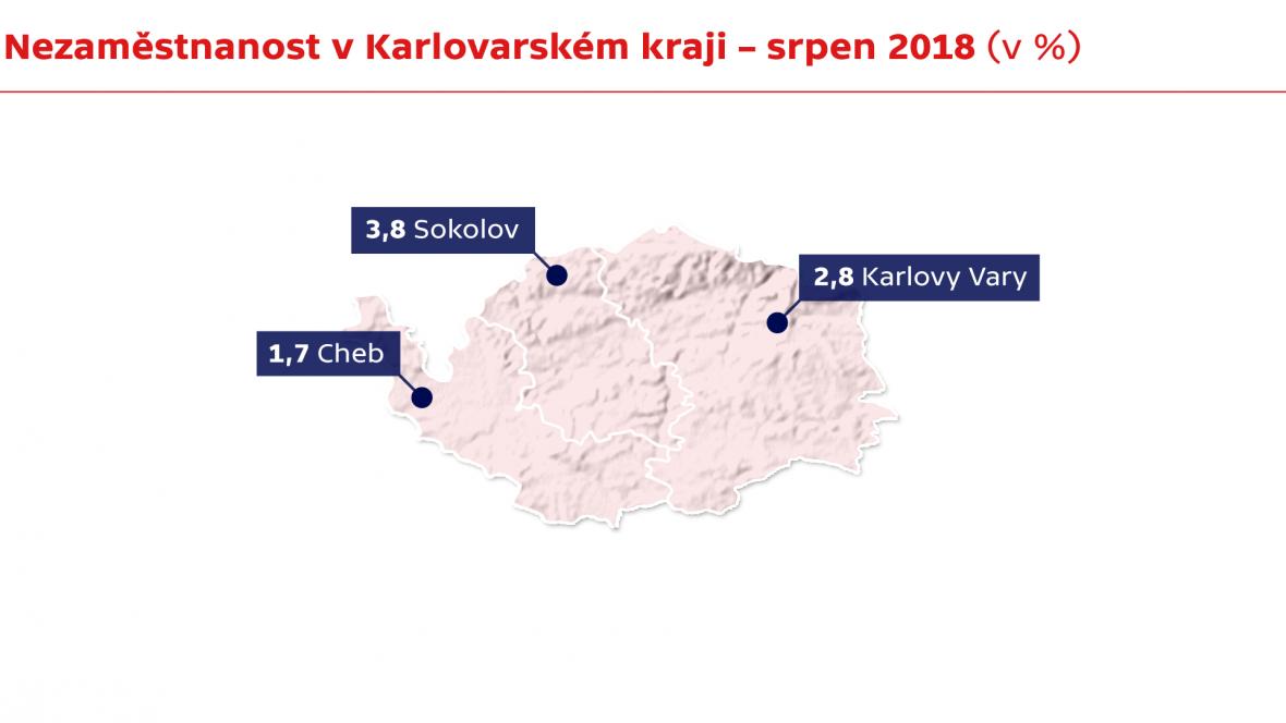 Nezaměstnanost v Karlovarském kraji - srpen 2018