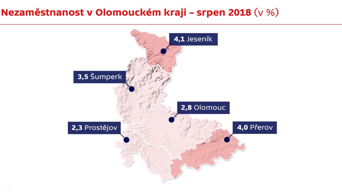 Nezaměstnanost v Olomouckém kraji - srpen 2018