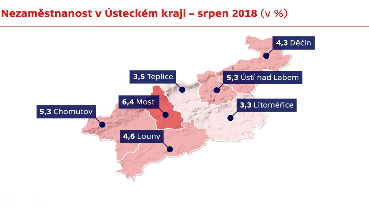 Nezaměstnanost v Ústeckém kraji - srpen 2018