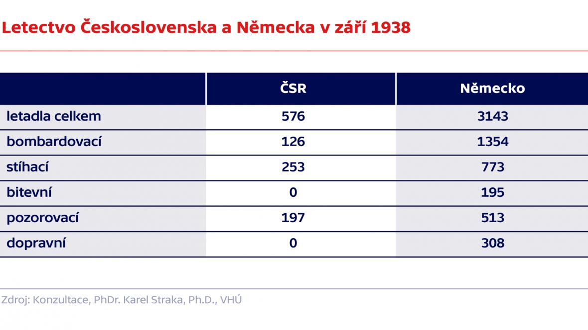 Letectvo Československa a Německa v září 1938