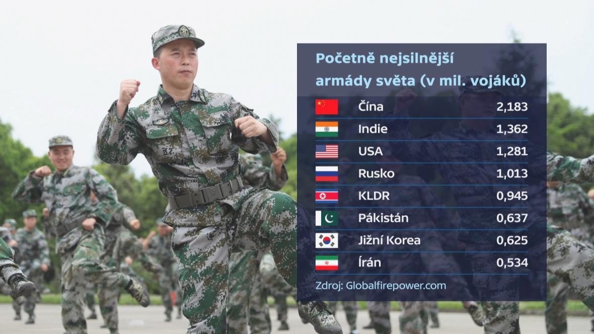 Nejsilnější armády světa