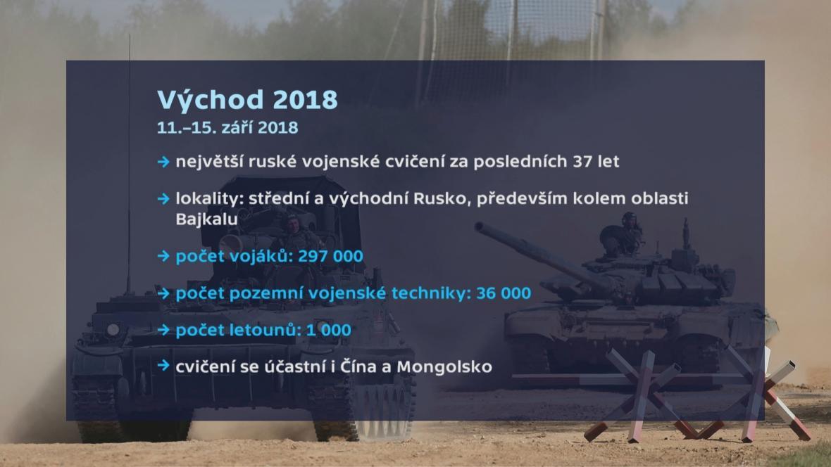 Východ 2018