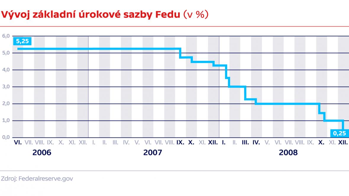 Vývoj základní úrokové sazby Fedu (v %)