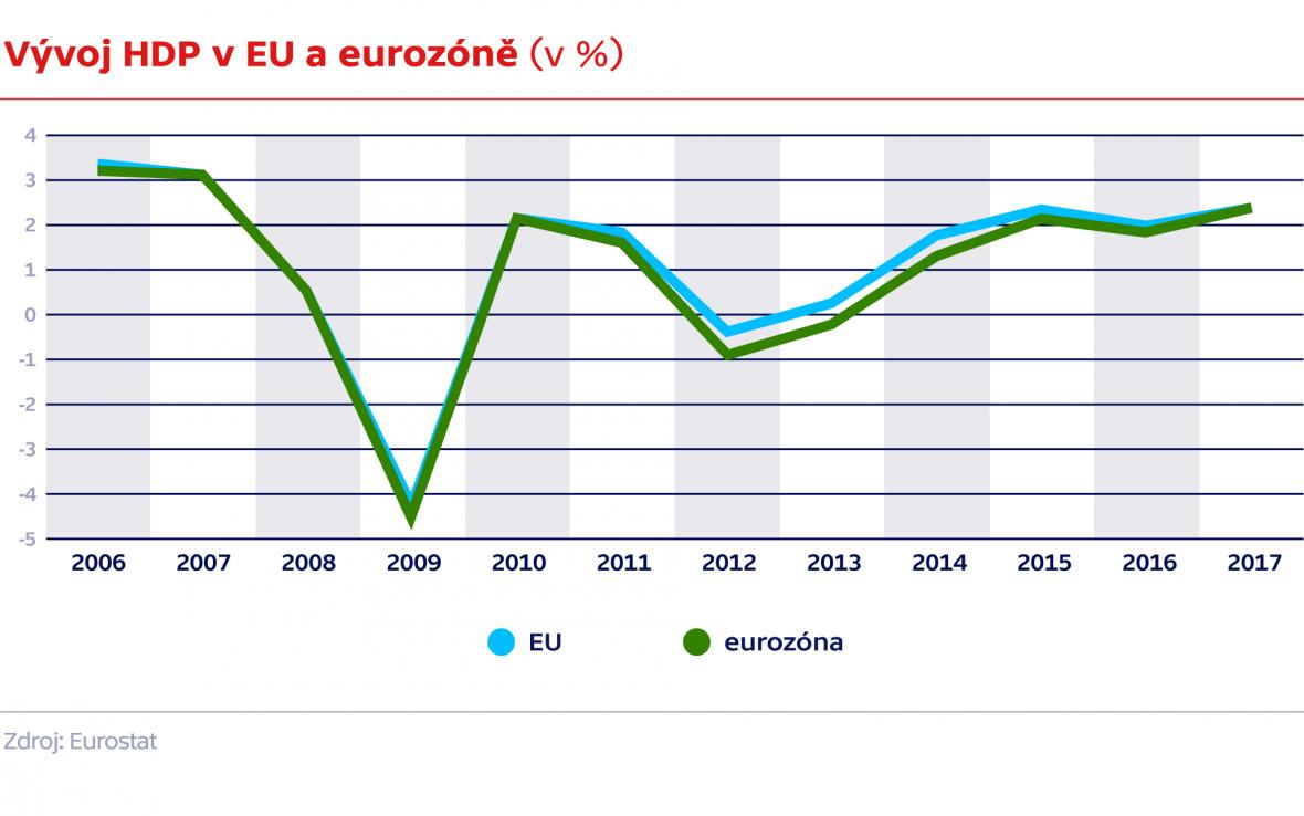 Vývoj HDP v EU a eurozóně (v %)