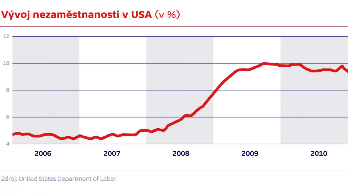 Vývoj nezaměstnanosti v USA (v %)