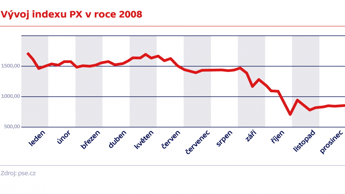 Vývoj indexu PX v roce 2008