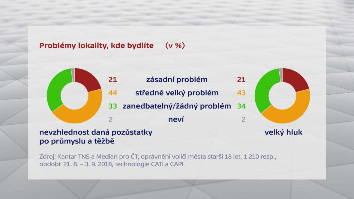 Problémy akcentované obyvateli Ostravy