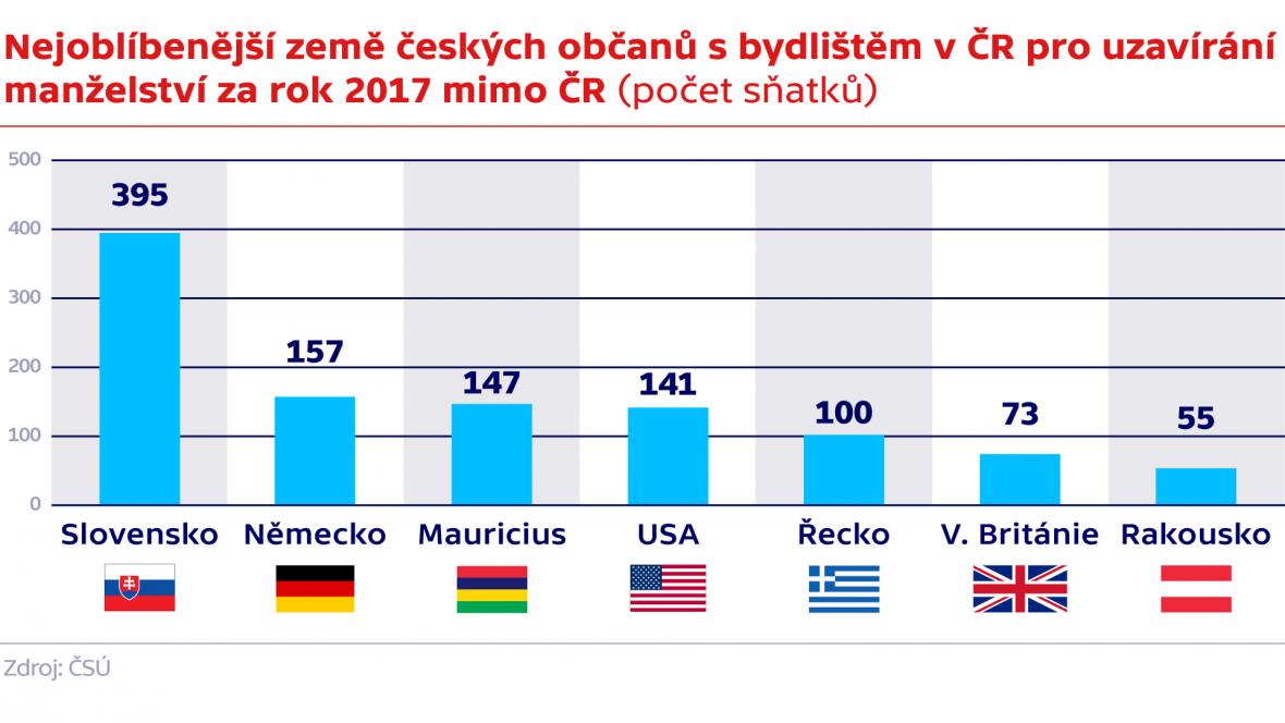 Nejoblíbenější země českých občanů s bydlištěm v ČR pro uzavírání  manželství za rok 2017 mimo ČR (počet sňatků)