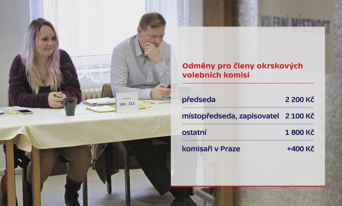 Odměny pro členy okrskových volebních komisí