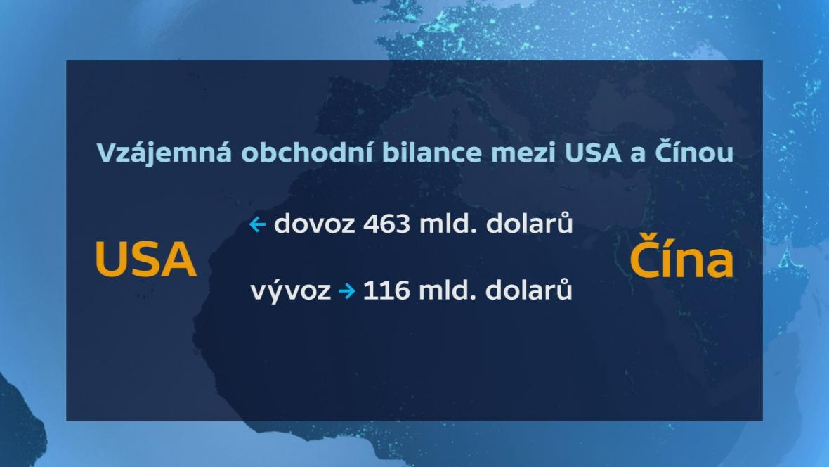 Vzájemná obchodní bilance USA - Čína