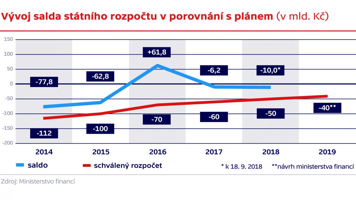 Vývoj salda státního rozpočtu v porovnání s plánem (v mld. Kč)