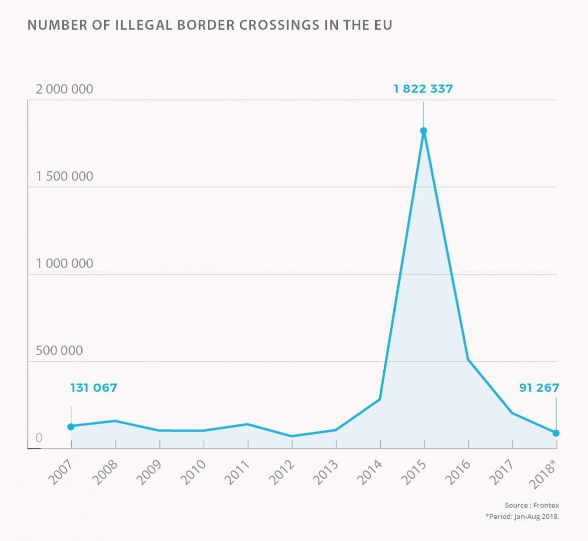 Počty ilegálně přicházejících migrantů