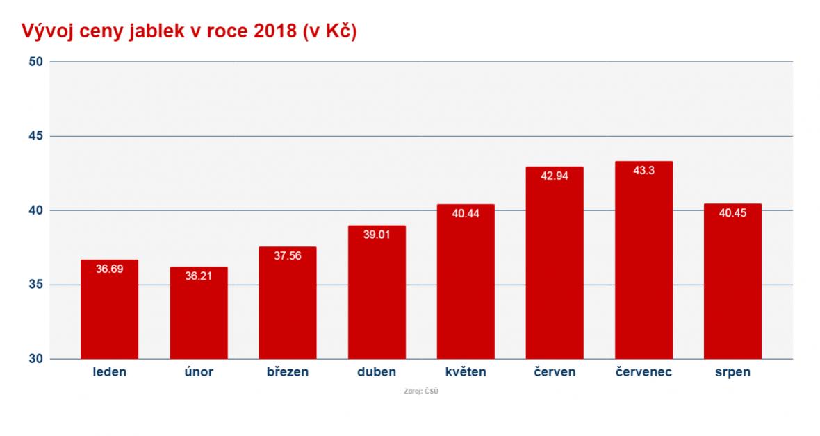Vývoj ceny jablek v roce 2018