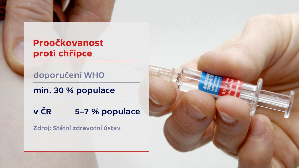 Proočkování proti chřipce
