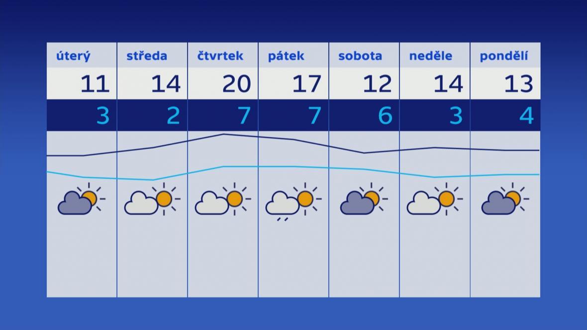 Počasí 25. 9.–1. 10.