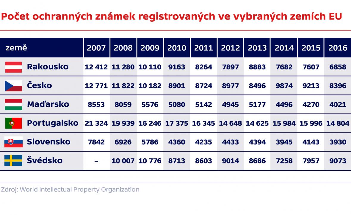Počet ochranných známek registrovaných ve vybraných zemích EU