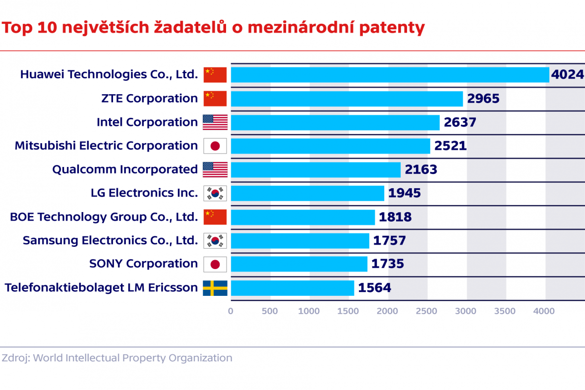 Top 10 největších žadatelů o mezinárodní patenty