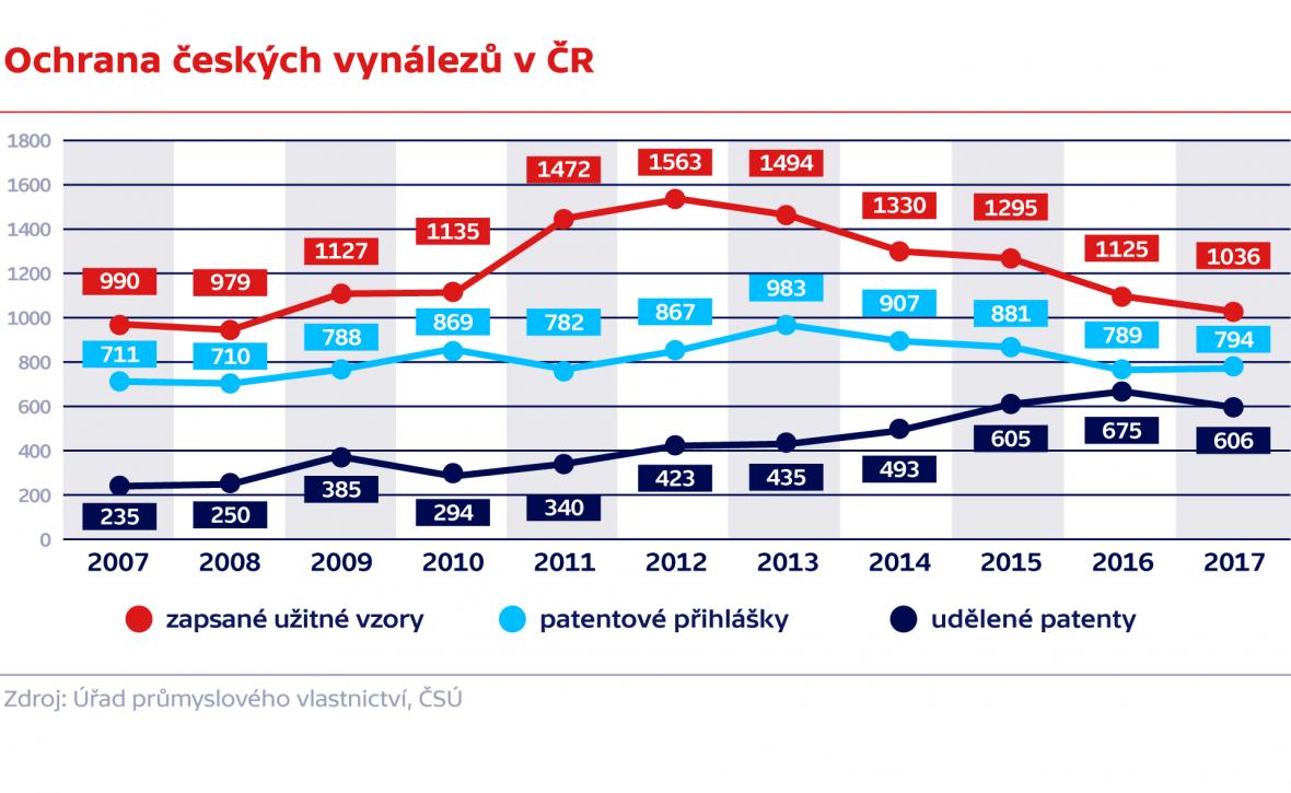 Ochrana českých vynálezů v ČR