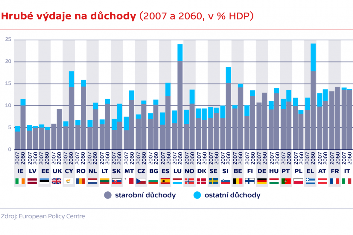 Hrubé výdaje na důchody (2007 a 2060, v % HDP)