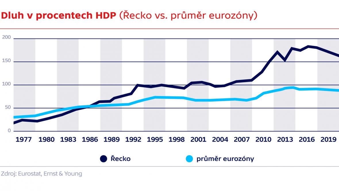 Dluh v procentech HDP (Řecko vs. průměr eurozóny)